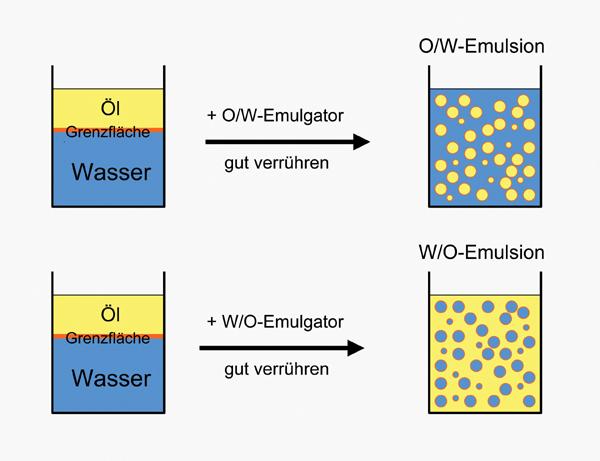 Emulsionsbildung